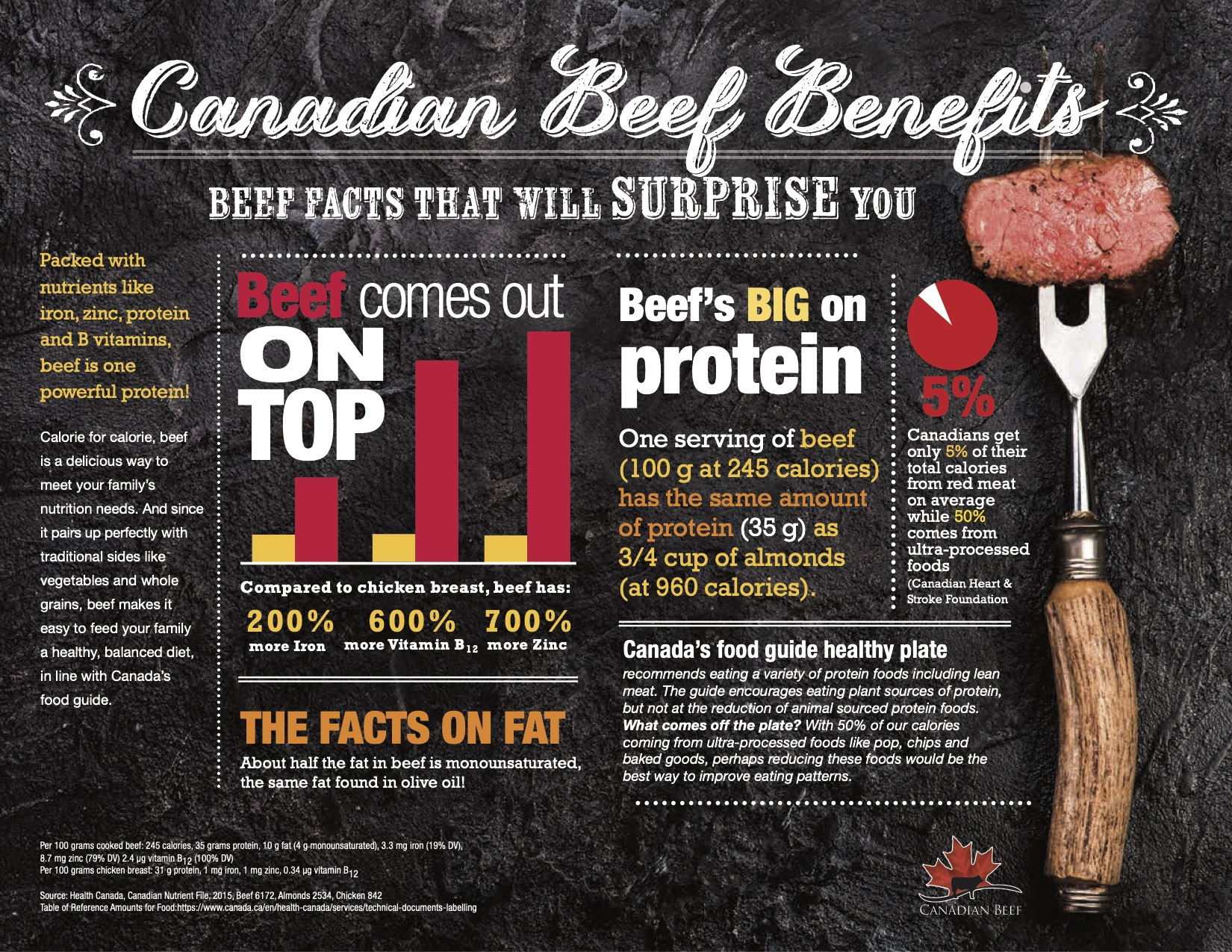 Canadian Beef Benefits