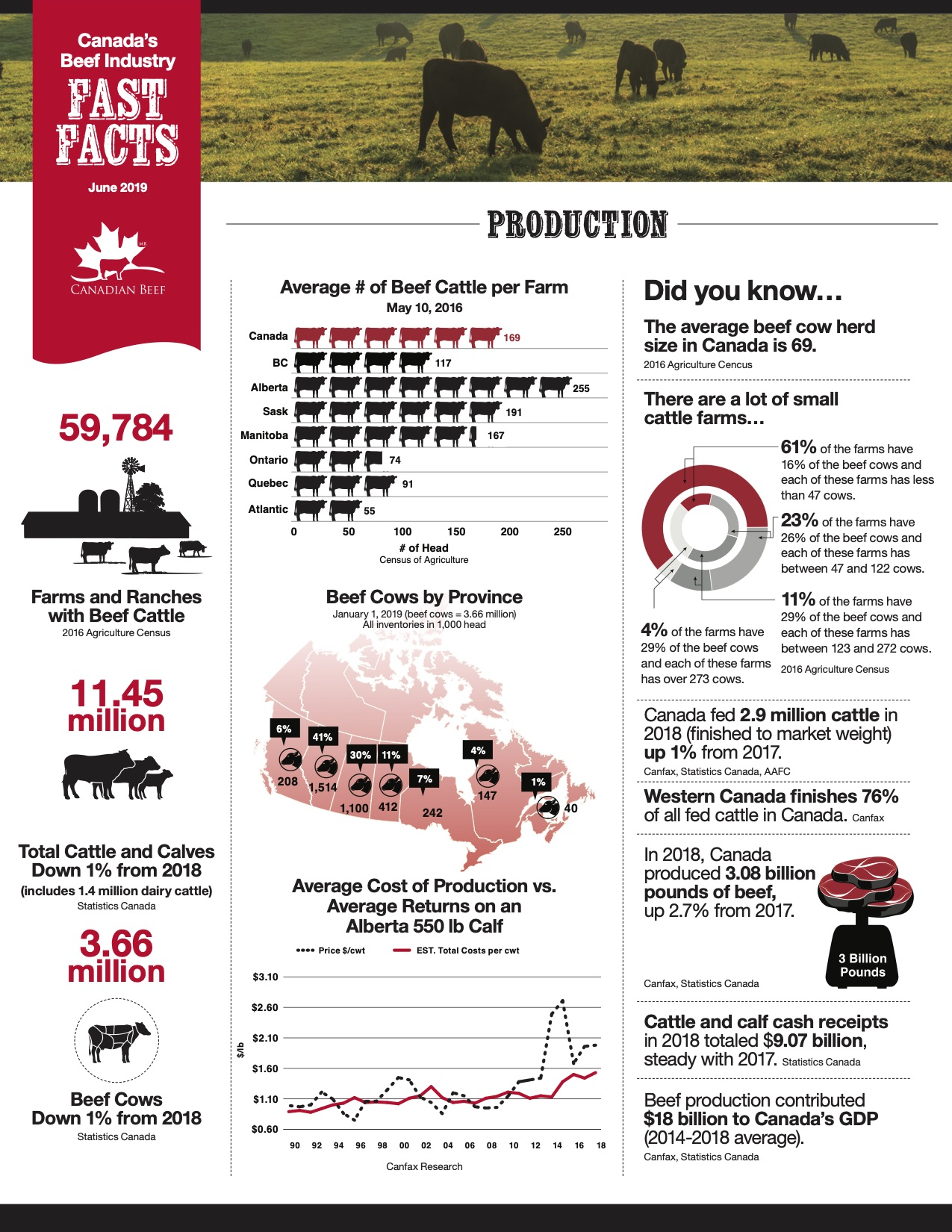 Canada's Beef Industry Fast Facts